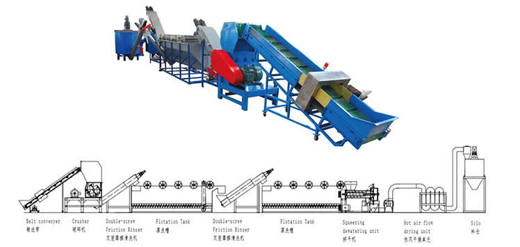 Crushing washing line for PE/PP