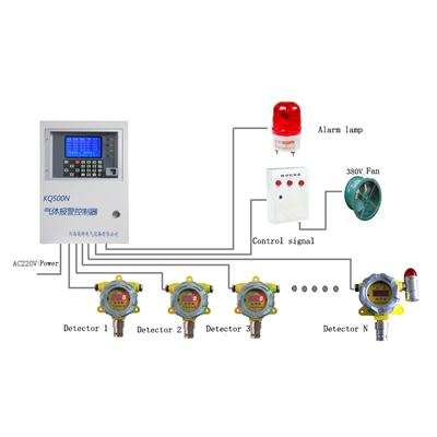 KQ500N Gas Alarm System