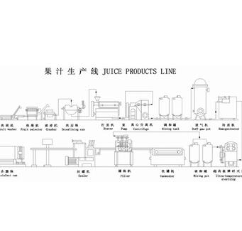complete juice drink turnkey line plant